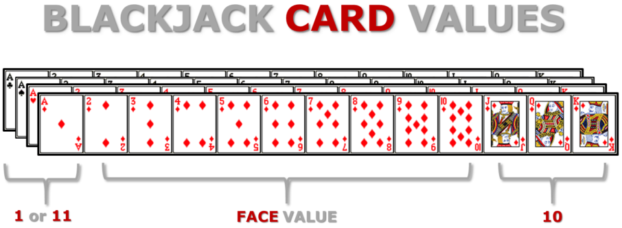 How to play BLACKJACK rules cards value
