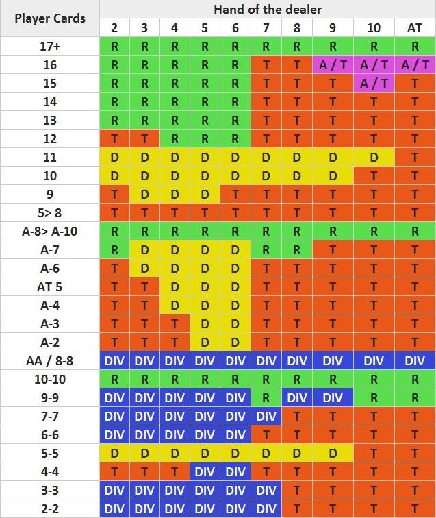 Blackjack Basic Strategy Surrender Cheatsheet