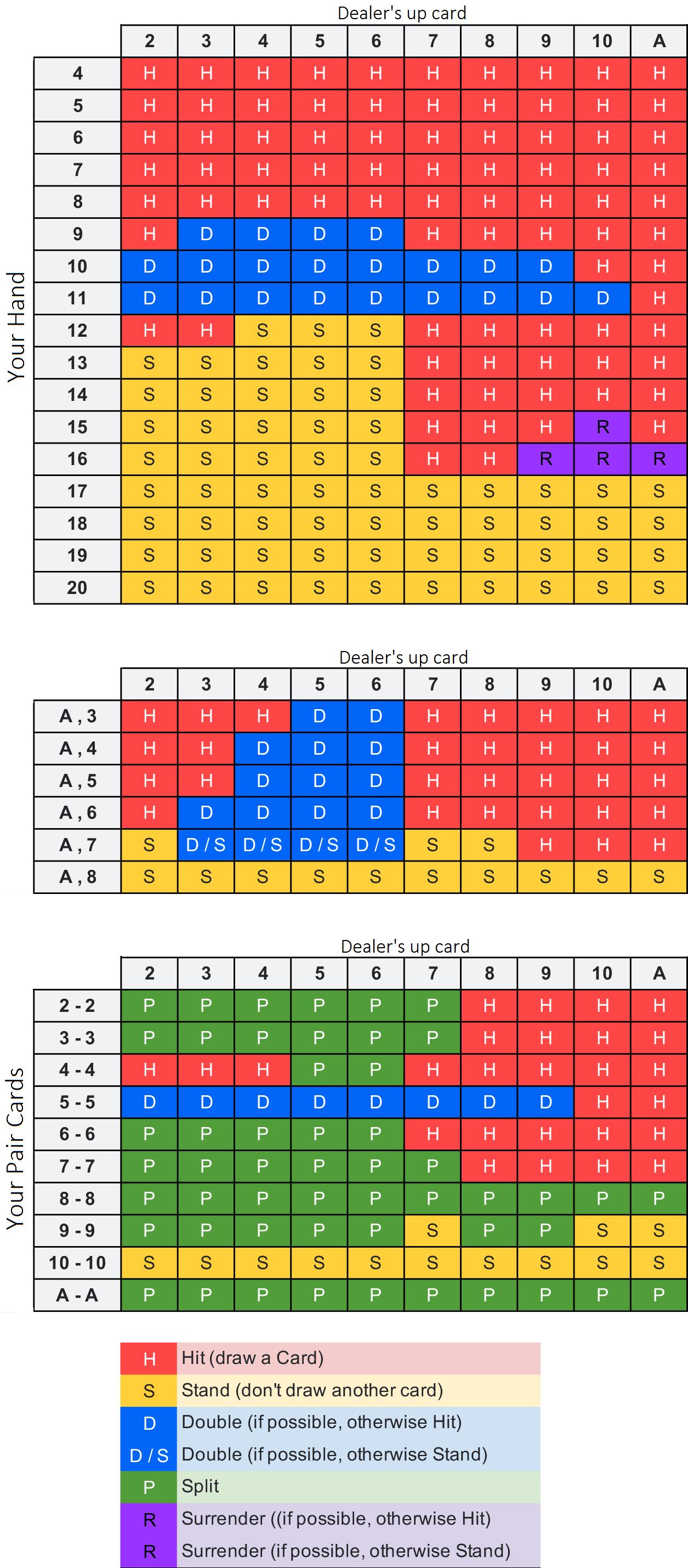 Blackjack Surrender Strategy Chart