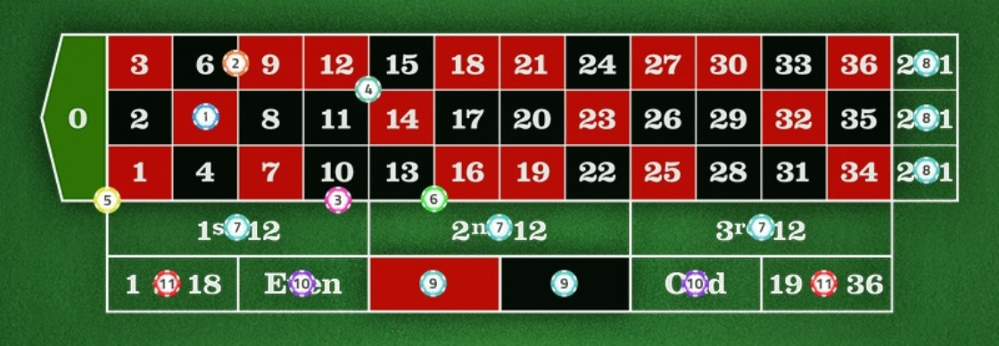 Roulette Strategy -European Roulette Table Layout