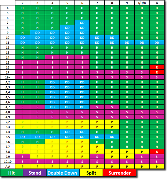 Spanish 21 Strategy Chart