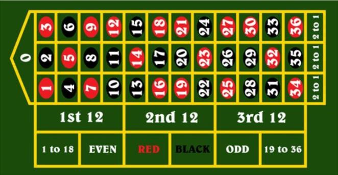 French Roulette / European roulette Table Layout - English Roulette Table Layout