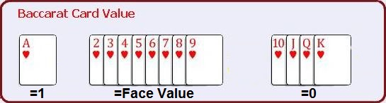 Baccarat Cards Values