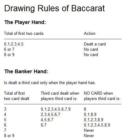 How to Play Baccarat: Drawing Rules